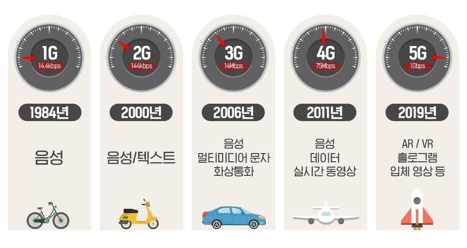 1G부터 5G까지 이동통신 변천사