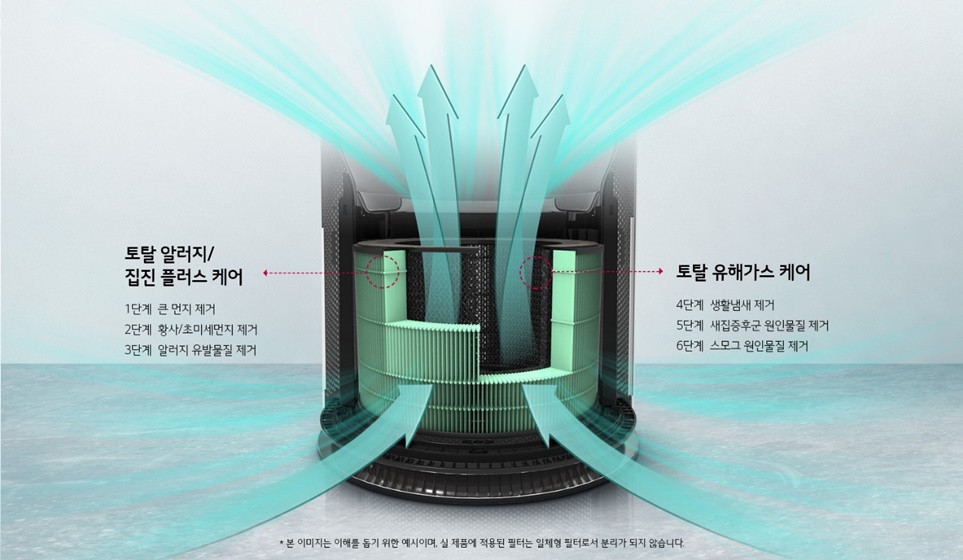 LG 퓨리케어 360° 공기청정기에 적용된 '6단계 토탈 케어 플러스'