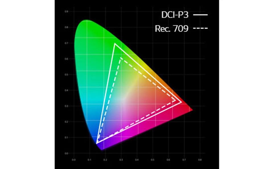 색 재현율은 극장 기준인 DCI-P3 수준의 97%