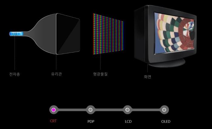 전자총, 유리관, 형광물질, 화면 형태로 구성된 CRT TV