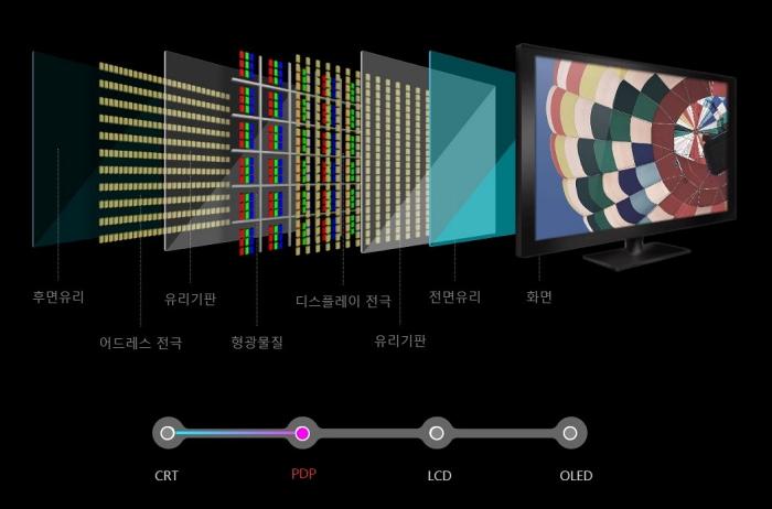 후면 유리, 어드레스 전극, 유리기판, 디스플레이 전극, 유리기판, 전면유리, 화면으로 구성된 PDP TV
