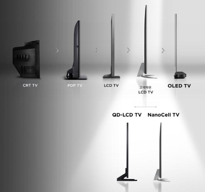 CRT TV, PDP TV, LCD TV, 고색재현 LCD TV, OLED TV로 진화한 TV들의 모습, QD-LCD TV와 NanoCell TV는 광원을 적용하는 방식의 차이가 있는 LCD TV이다.