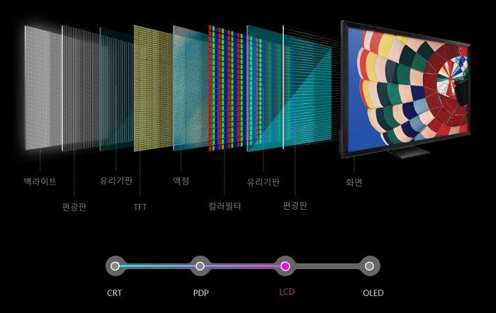 백라이트, 편광판, 유리기판, TFT, 액정, 컬러필터, 유리기판, 편광판, 화면으로 구성된 LCD TV