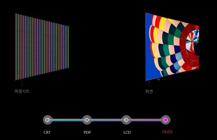픽셀시트와 화면으로만 구성된 OLED TV
