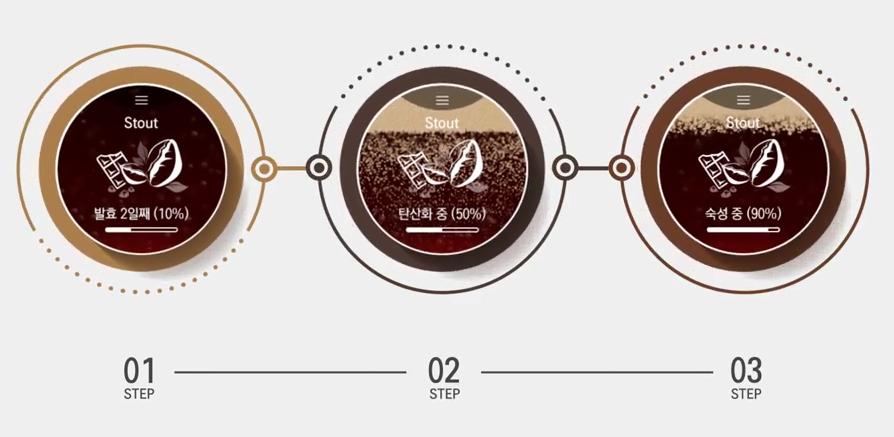 맥주 제조 과정이 그래픽으로 표시되는 LG 홈브루 전면 LCD 화면