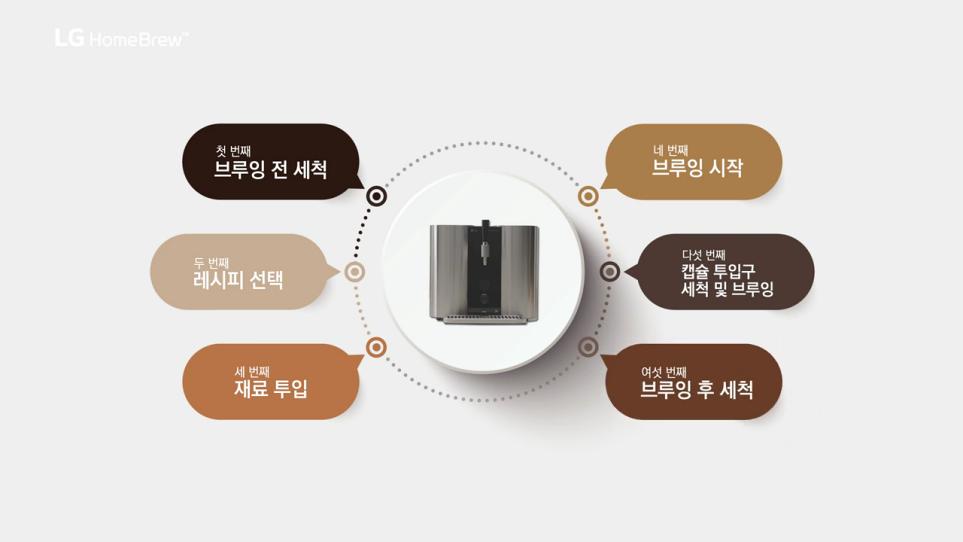 LG 홈브루의 맥주 제조 전 과정