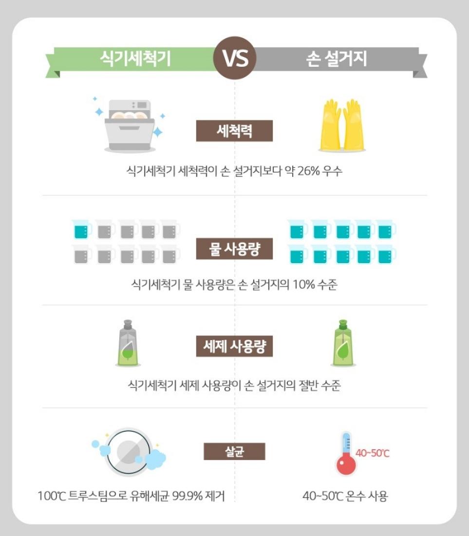 LG 디오스 식기세척기와 손 설거지 비교 이미지