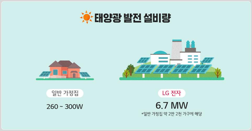 태양광 발전 설비량