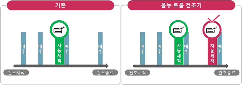 LG 트롬 건조기의 '콘덴서 자동세척' 기능 변화 그래프