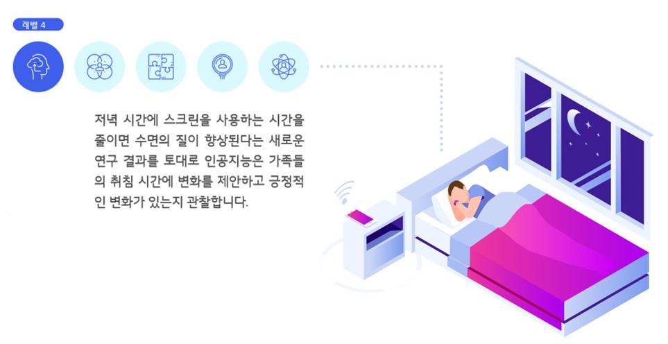 인공지능의 발전 예시 시나리오(4단계_탐구)