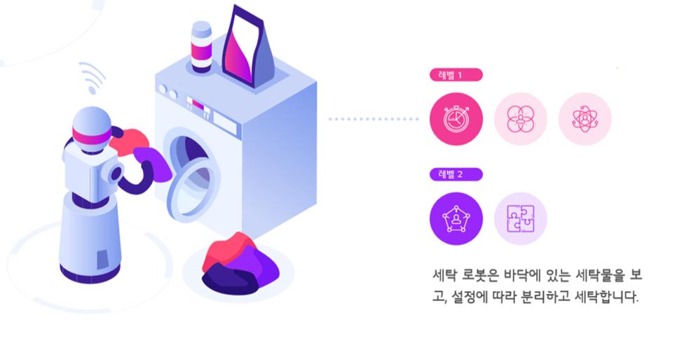 인공지능의 발전 예시 시나리오(1단계_효율화)