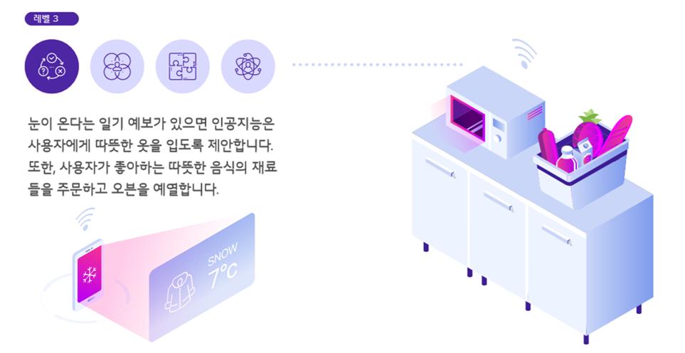 인공지능의 발전 예시 시나리오(3단계_추론)