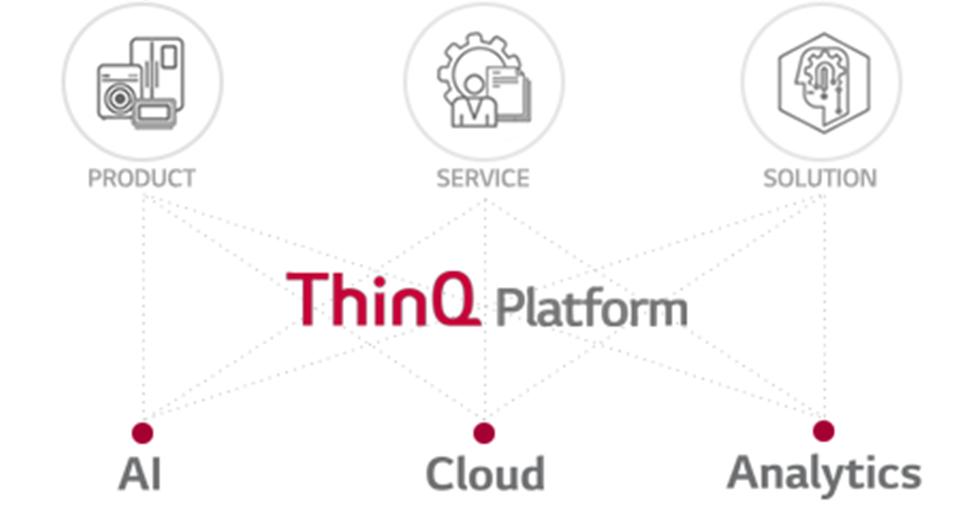 ThinQ 플랫폼
