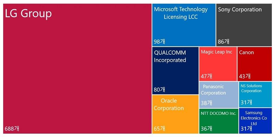 전 세계에 출원된 1,383건 확장 현실(XR) 기술 특허 중 보유 기업 상위 10개 도표
