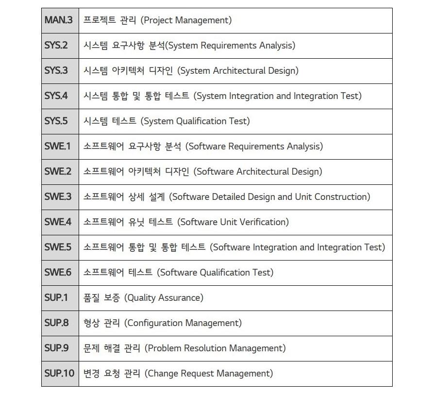 차량용 무선충전 기능에서 A-SPICE의 레벨 3(Capability Level3) 인증을 받은 소프트웨어 프로세스 목록