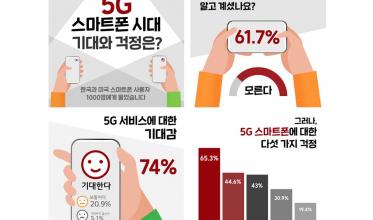 고객이 기대하는 5G 스마트폰 핵심은 '배터리'와 '안정성'