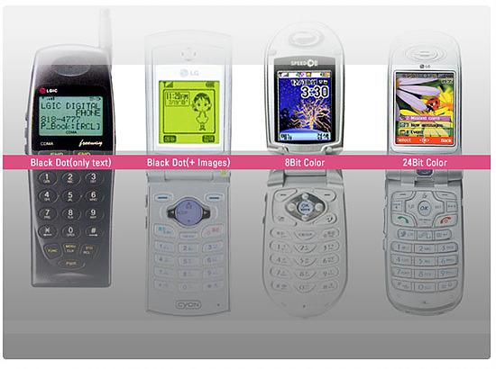 휴대폰 디스플레이의 발전에 따른 핸드폰