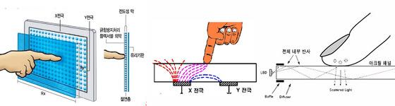 저항막 방식, 정전용량 방식, 적외선 방식의 터치 디스플레이 이미지