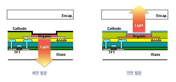 OLED의 기본구조 캡쳐