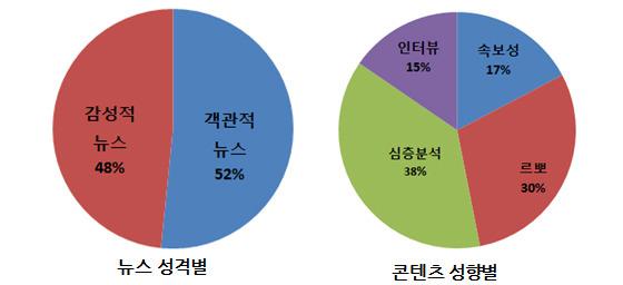 뉴스 성격별, 콘텐츠 성향별 그래프 이미지