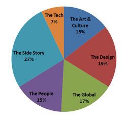 카테고리별 그래프 이미지