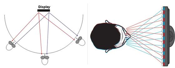안경방식 3D 원리 이미지
