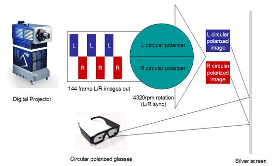 편광 방식을 이용한 Digital 3D와 RealD의 3D 동작 원리 이미지
