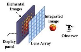 Intergral Imaging
