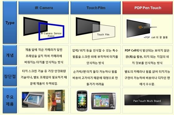'IR Camera 방식'과 'Touch Film 방식 이미지