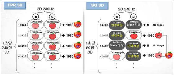 FPR 3D, SG 3D 이미지