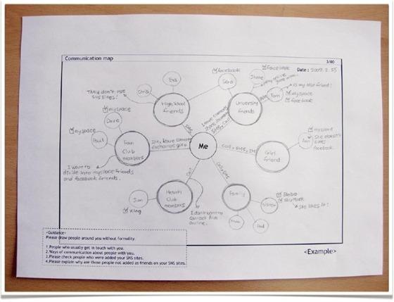 휴먼 네트워크를 맵으로 그린 사진