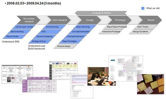 링크미 프로젝트 초기 디자인 프로세스 이미지