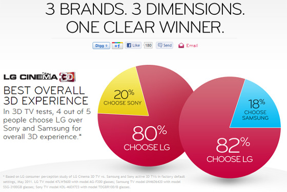 3 BRANDS 3 DIMENSIONS ONE CLEAR WINNER