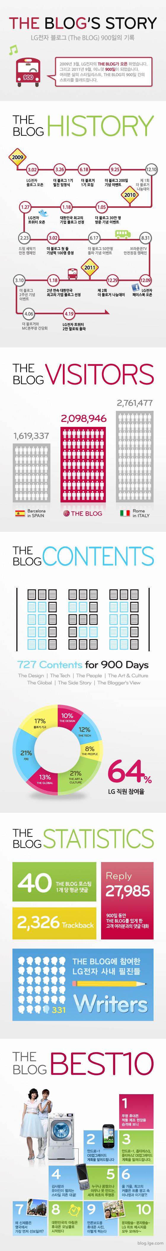 2009년 오픈한 LG전자의 THE BLOG가 900일을 맞아 그 간의 기록들을 인포그래픽으로 설명하고 있다. 인포그래픽에는 200만명이 넘는 방문자 수, 727개의 콘텐츠, 64%의 직원 참여율 등 THE BLOG의 관한 다양한 통계치를 포함하고 있다.
